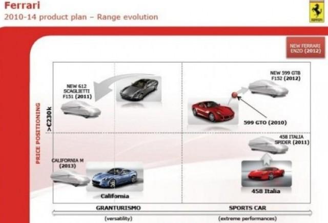 Grupul Fiat a prezentat planul pentru urmatorii cinci ani