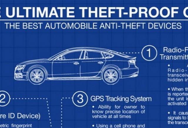 Masina care nu poate fi furata!