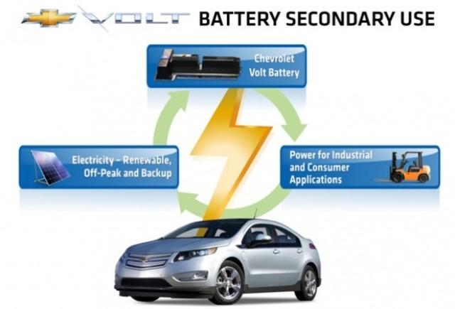 Bateriile Chevrolet Volt ar putea duce la dezvoltarea unor solutii de energie regenerabila