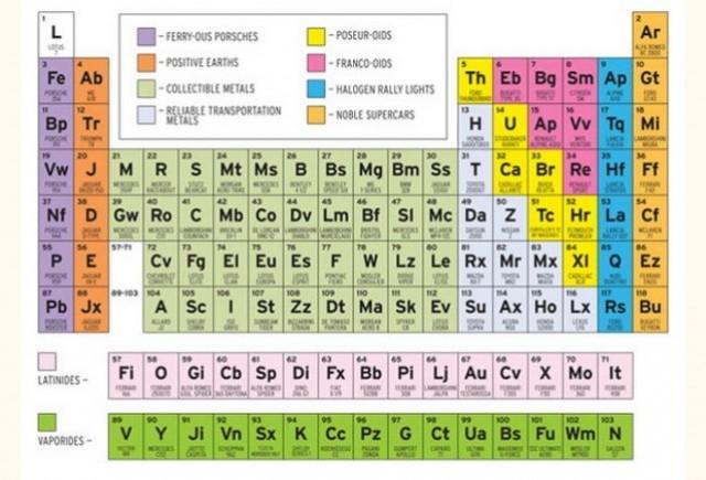 Tabelul periodic al masinilor sport