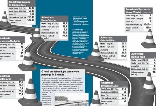 Constructia autostrazilor inainteaza cu viteza melcului turbat