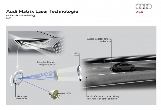 Farurile Audi Matrix Laser au fost prezentate publicului