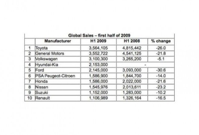 Hyundai ia locul Ford in ierarhia mondiala