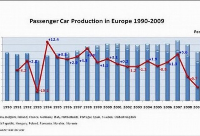 Industria auto europeana, in statistici si cifre
