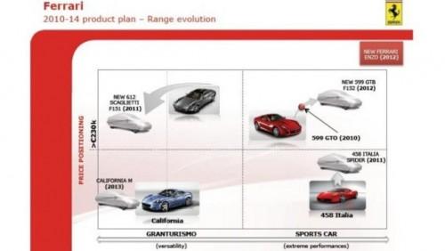 Grupul Fiat a prezentat planul pentru urmatorii cinci ani23905
