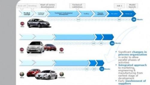 Grupul Fiat a prezentat planul pentru urmatorii cinci ani23908