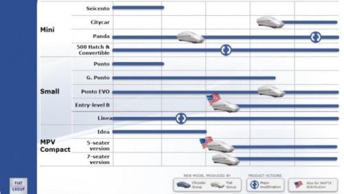 Grupul Fiat a prezentat planul pentru urmatorii cinci ani23909