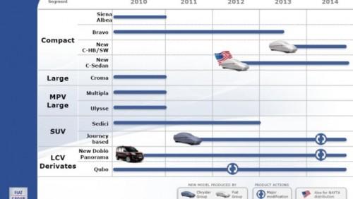 Grupul Fiat a prezentat planul pentru urmatorii cinci ani23910