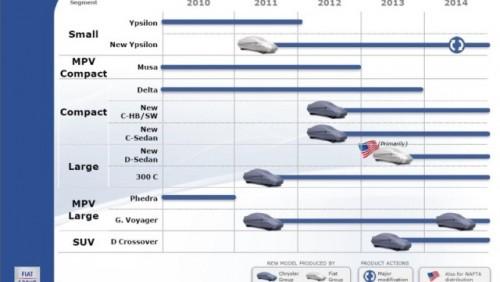 Grupul Fiat a prezentat planul pentru urmatorii cinci ani23911