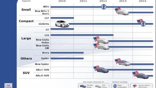 Grupul Fiat a prezentat planul pentru urmatorii cinci ani23912