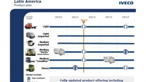 Grupul Fiat a prezentat planul pentru urmatorii cinci ani23916