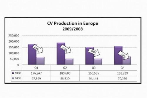 Industria auto europeana, in statistici si cifre21971
