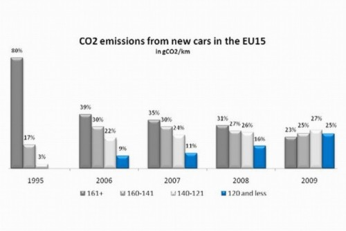 Industria auto europeana, in statistici si cifre21972