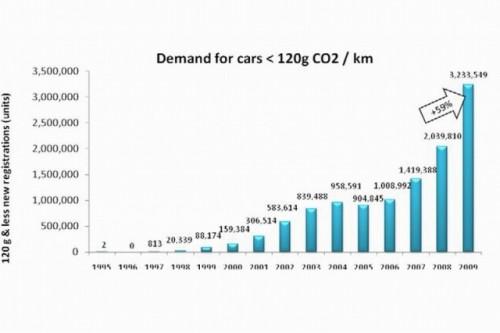 Industria auto europeana, in statistici si cifre21973