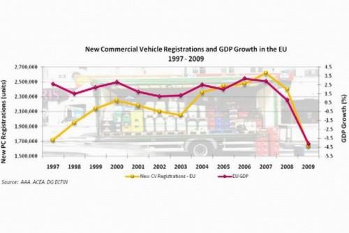 Industria auto europeana, in statistici si cifre21975