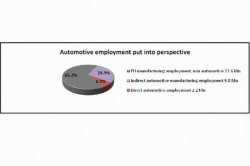 Industria auto europeana, in statistici si cifre21976