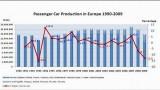 Industria auto europeana, in statistici si cifre21970