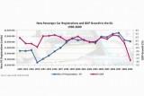 Industria auto europeana, in statistici si cifre21974