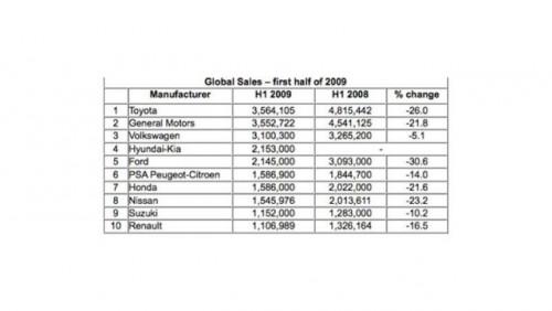 Hyundai ia locul Ford in ierarhia mondiala13626