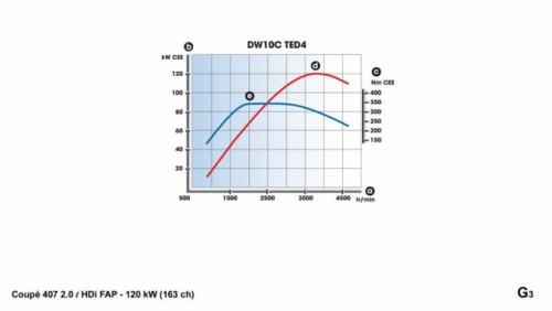 Peugeot 407 Coupe devine mai puternic12589