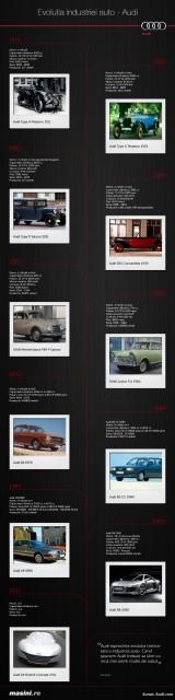 Infografic Audi redimensionat