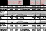 Kia Motors a inregistrat o crestere a vanzarilor de 26.5% in 201038893