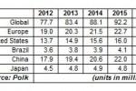 Polk face prognoza vanzarilor de autovehicule pe 2012-2016