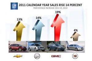 Raport: Vanzarile anului 2011 in SUA
