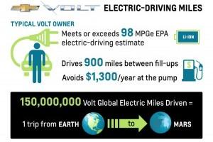 De pe Terra pana pe Marte cu Chevrolet Volt