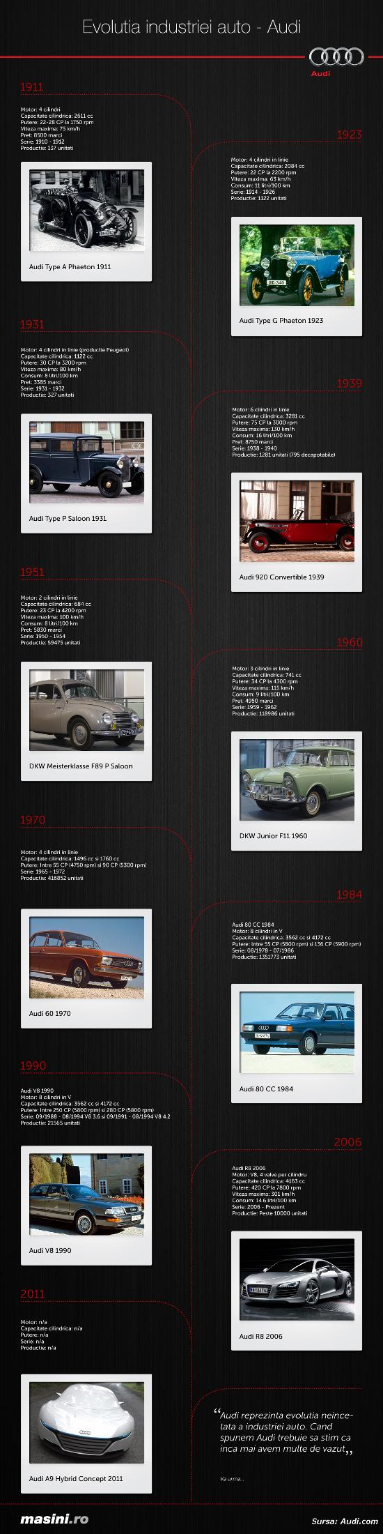 Evolutia industriai auto Audi - Infografic Masini.ro