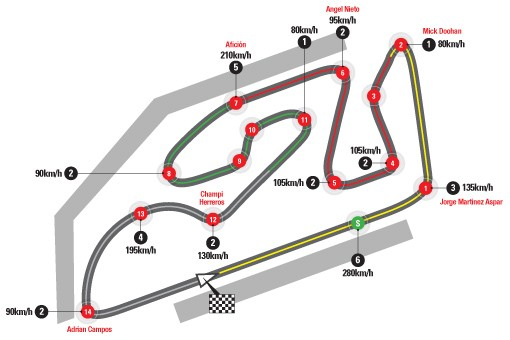 Spania: Circuitul de la Valencia